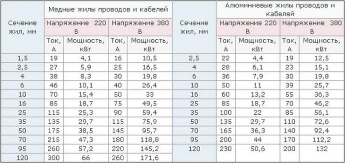 Таблица выбора сечения жил провода